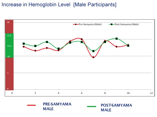 Chart5_Medical Report_Male Hemoglobin