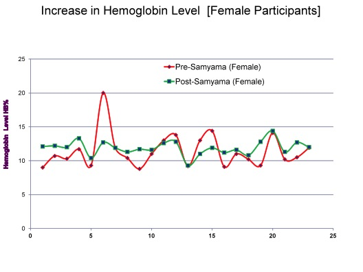Chart6_Nirahara Medical Report_Female Hemoglobin