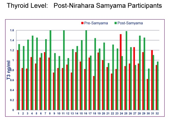 Chart8_Nirahara Medical Report_Thyroid Level